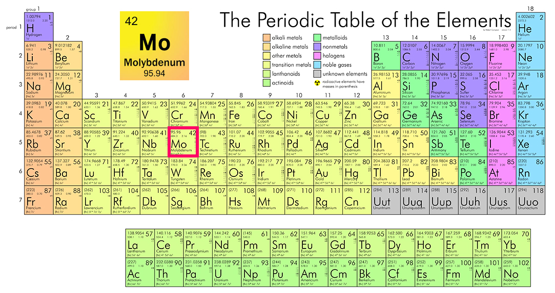 periodic table halogens on the periodic table of elements nebraska redox biology center educational portal - Periodic Table Halogens